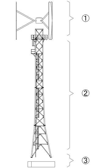 Zeichnung vom prinzipiellen Aufbau einer Windkraftanlage